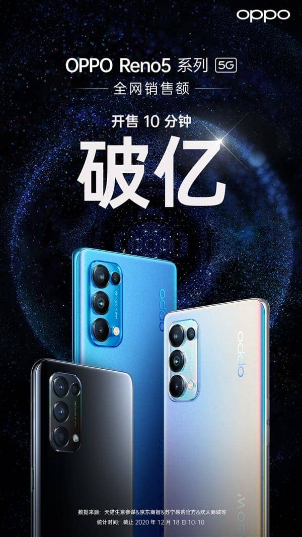 Oppo launched its new Oppo Reno 5 Series in China